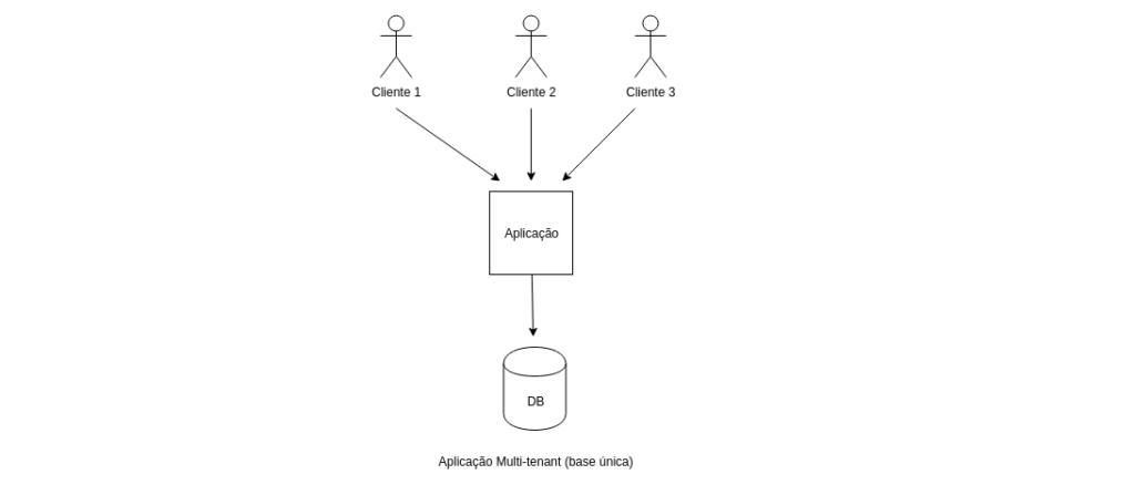 G2 Consulting - multi tenant plataforma