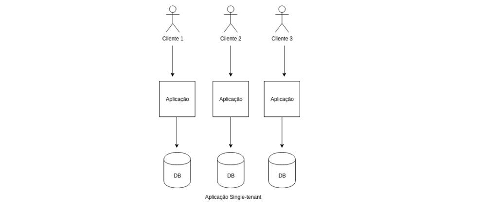 PABX em nuvem e a importância das plataformas multi tenant